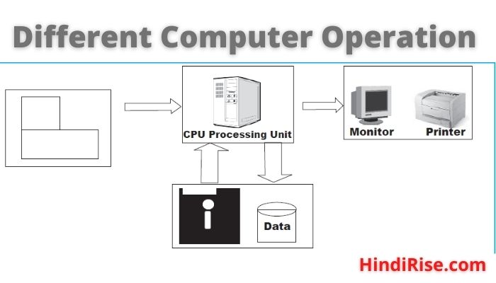 Different computer Operation